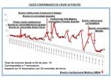 la-habana-covid19-situacion-epidemiologica-1