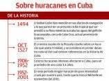 granma-infografia-huracanes