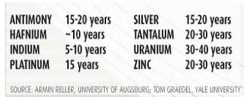 Años hasta el agotamiento del uranio a las tasas actuales de extracción (30-40 años)