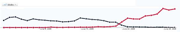 Gráfica de tráfico del sitio de Cubadebate Archivo (negro) y el Cubadebate Nuevo (rojo) durante el mes de junio