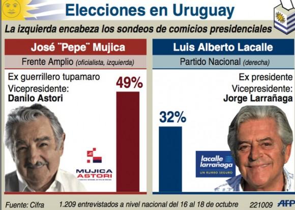 encuesta-uruguy-infografia