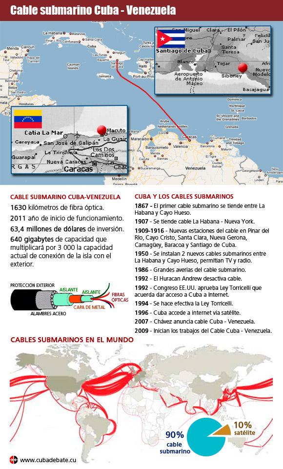 Infografía: Cable submarino Cuba-Venezuela