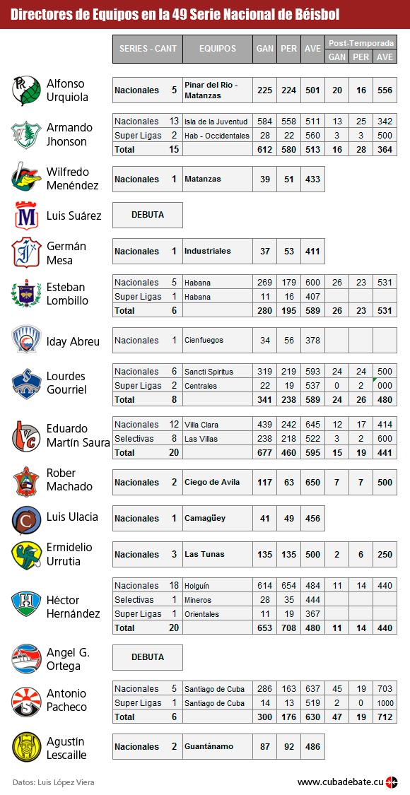 Infografía: Directores de la Serie Nacional de Beisbol