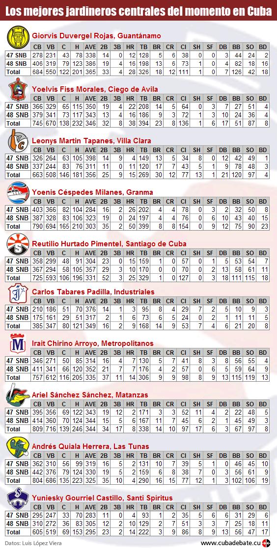 Infografia Jardineros centrales Serie Nacional de Béisbol Cuba