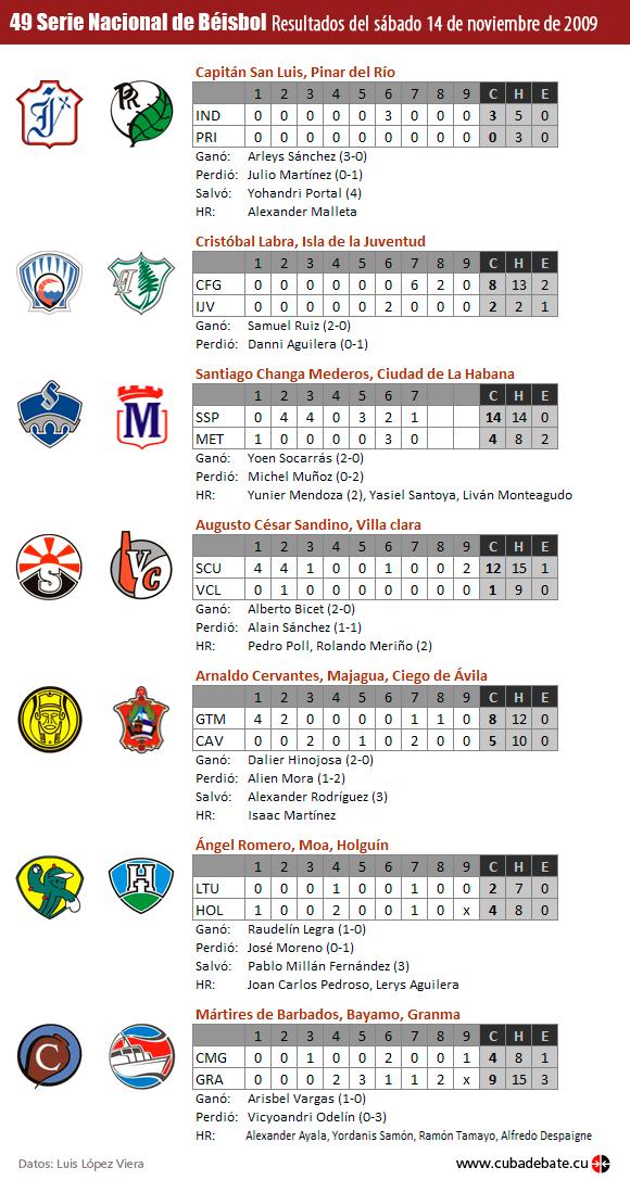 Resultados del sábado 14 de noviembre de 2009, Serie Nacional de Béisbol, Cuba