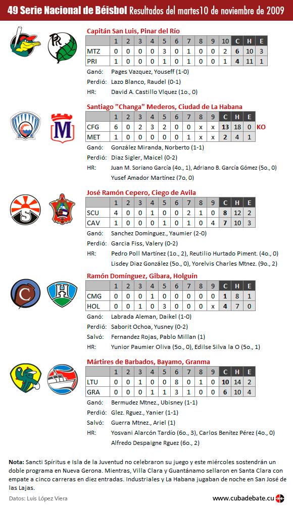 Infografía: Resultados del martes 10 de noviembre de 2009, serie nacional de beisbol (www.cubadebate.cu)
