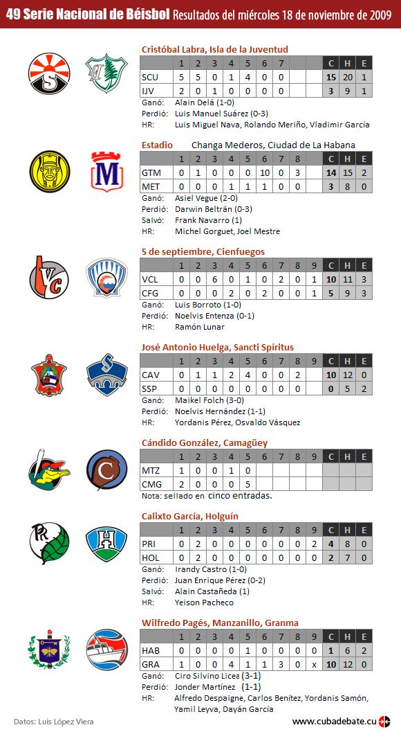 Resultados del 18 de noviembre de 2009 en la Serie Nacional de Béisbol, Cuba