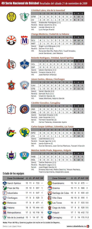 Resultados del 21 de noviembre de 2009 en la Serie Nacional de Beisbol, Cuba