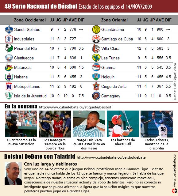 Tabla de Posiciones, Serie Nacional de Beisbol, 14 de noviembre de 2009