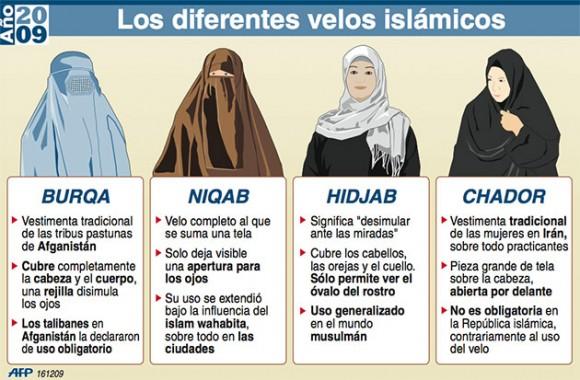 Diferentes tipos de velos islámicos.