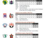 Inforgrafía: Resultados del 2 de diciembre de 2009, Serie Nacional de Beisbol, Cuba
