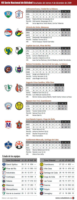 Infografía: Resultados del 4 de diciembre de 2009, Serie Nacional de Beisbol