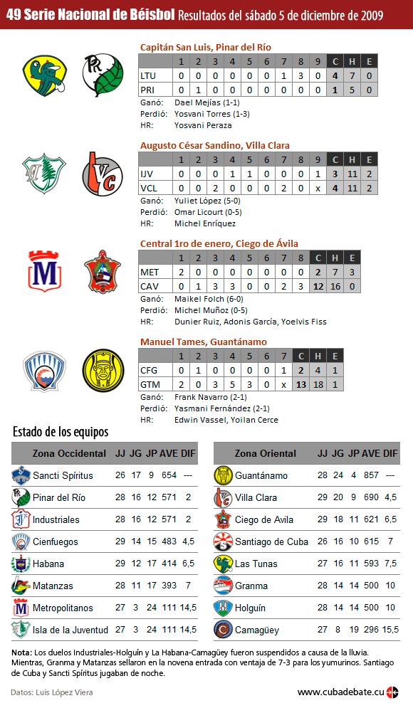 Infografía: Resultados del 5 de diciembre de 2009, Serie Nacional de Beisbol Cuba