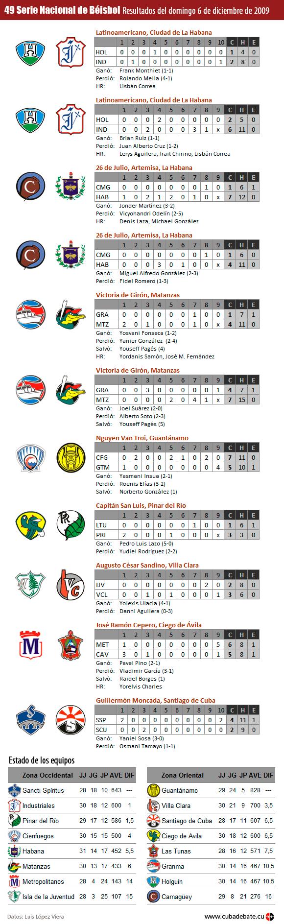 Resultados del 6 de diciembre de 2009, Serie Nacional de Béisbol, Cuba
