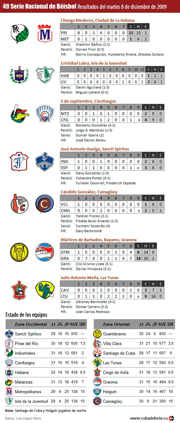 Infografía: Resultados del 8 de diciembre de 2009, Serie Nacional de Beisbol, Cuba