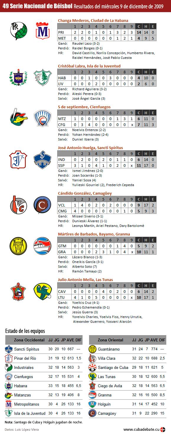 Infografía: Resultados 9 de diciembre de 2009, Serie Nacional de Beisbol, Cuba