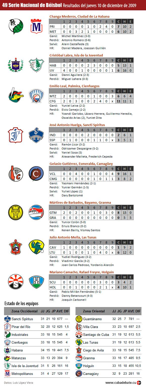 Infografia: Resultados del 10 de diciembre de 2009, Serie Nacional de Béisbol, Cuba