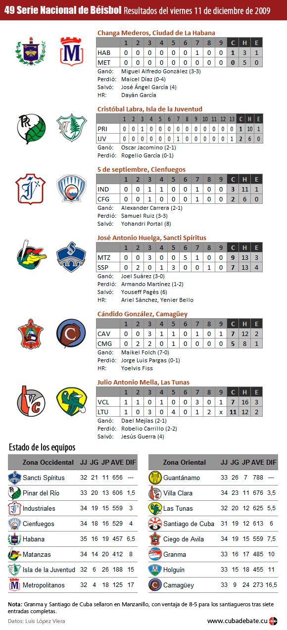 Inforgrafía: Resultados del viernes 11 de diciembre de 2009, Serie Nacional de Béisbol, Cuba