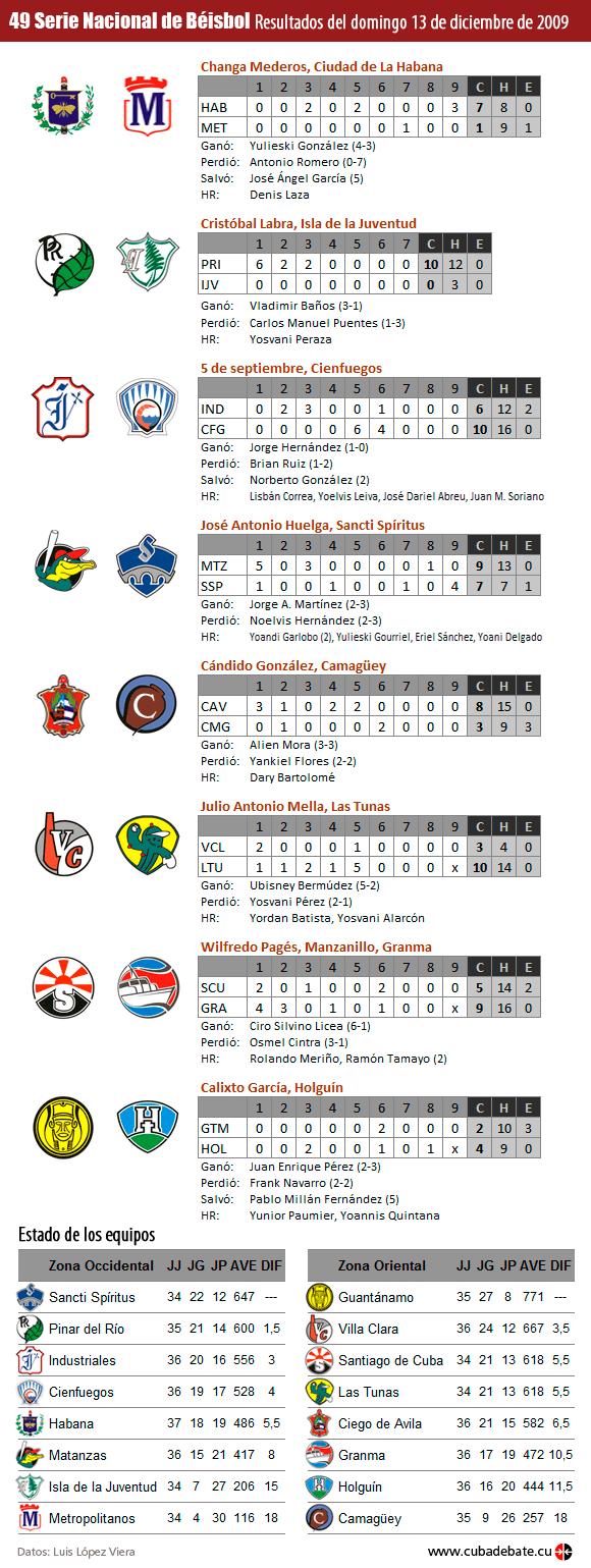 Infografia: Resultados del Domingo 13 de diciembre de 2009, Serie Nacional de Beisbol, Cuba