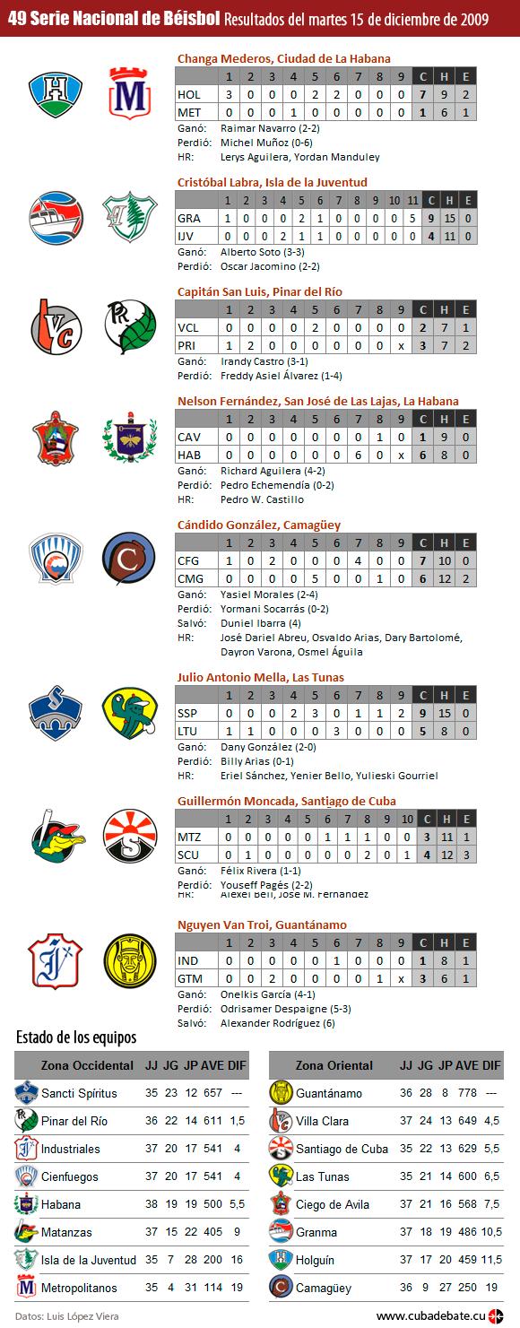 Infografía: Resultados del 15 de diciembre de 2009, Serie Nacional de Beisbol, Cuba
