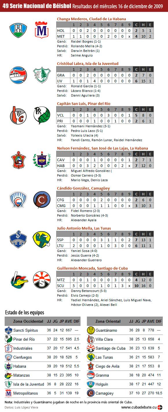 Infografía: Resultados del miércoles 16 de septiembre de 2009, Serie Nacional de Béisbol, Cuba