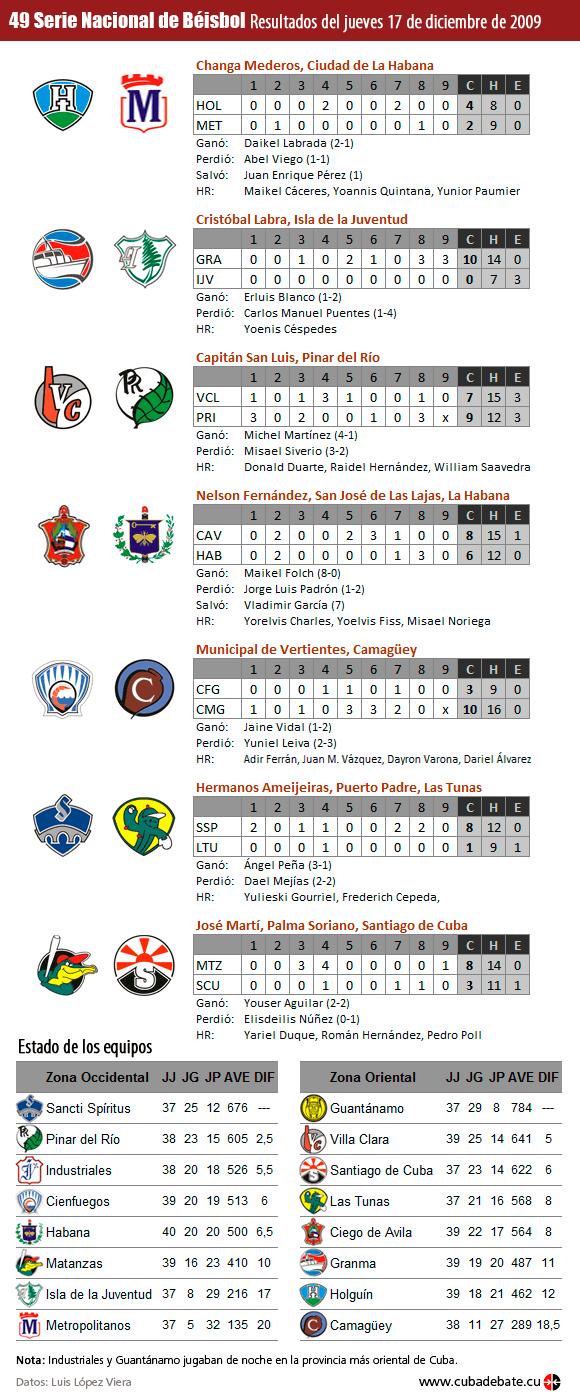 Infografía: Resultados del 17 de diciembre de 2009, Serie Nacional de Béisbol, Cuba