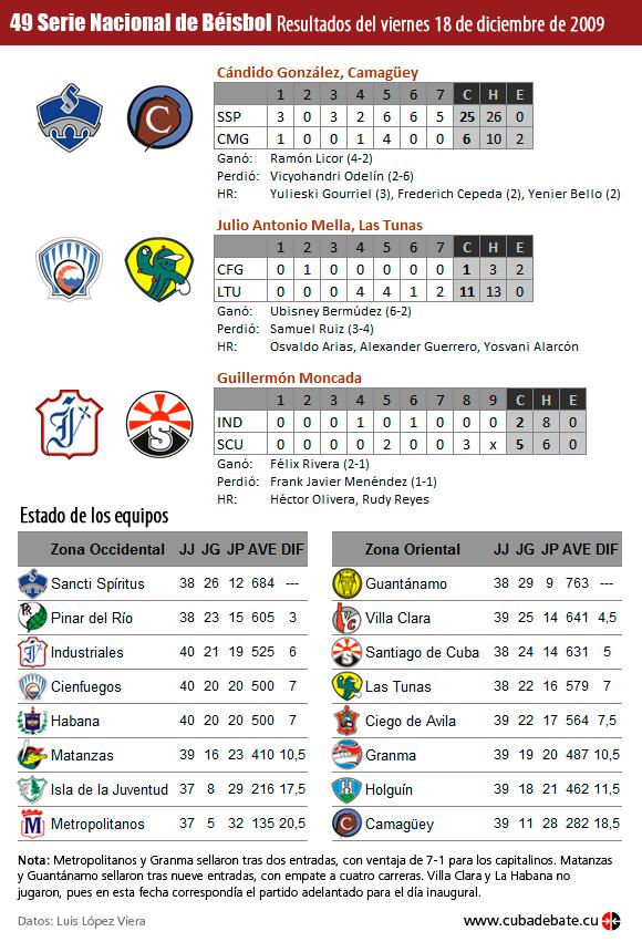 Infografía: Resultados del viernes 18 de diciembre de 2009, Serie Nacional de Béisbol, Cuba