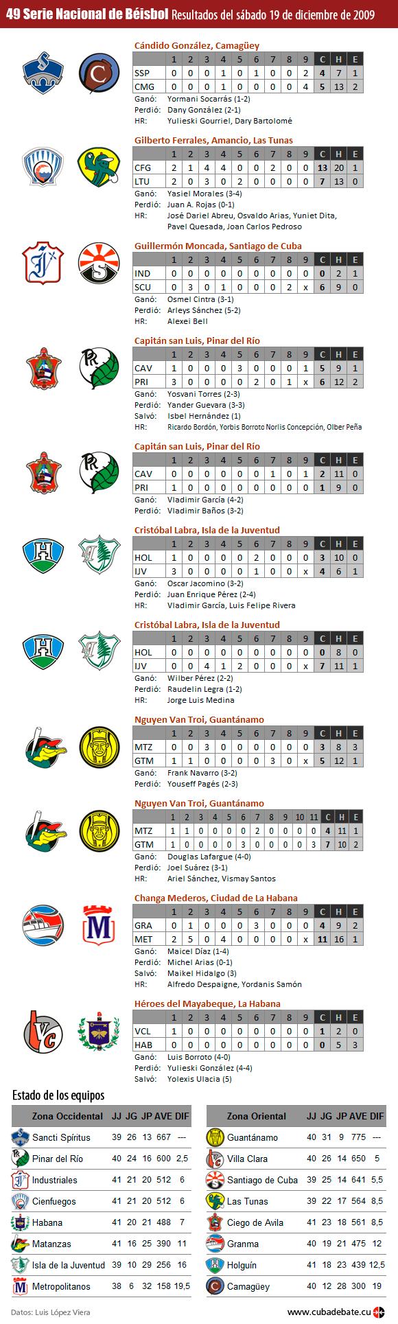 resultados-serie-beisbol-cuba-20091219