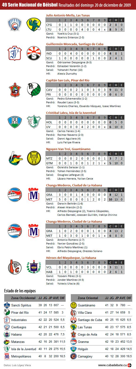 Infografía: Resultados sábado 20 de diciembre de 2009, Serie Nacional de Béisbol, Cuba