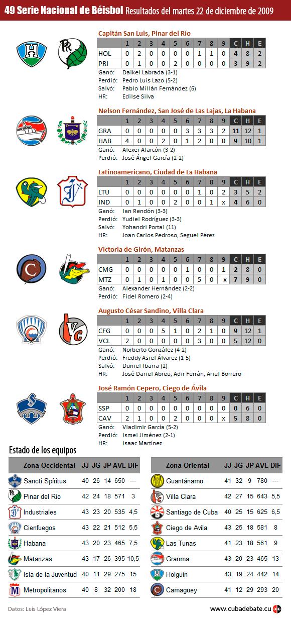 Infografía: Resultados del martes 22 de diciembre de 2009, Serie Nacional de Béisbol, Cuba