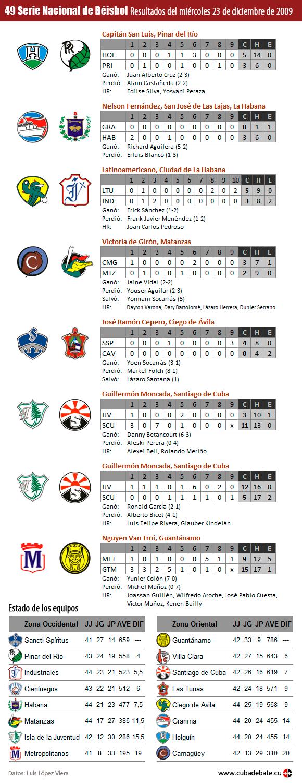 Infografía: Resultados del 23 de diciembre de 2009, Serie Nacional de Béisbol, Cuba