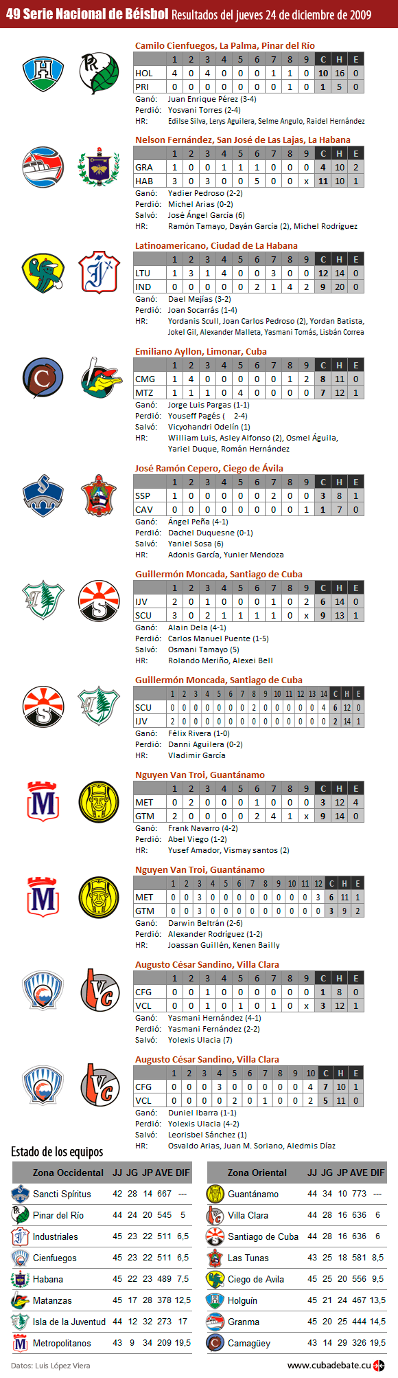 Infografía: Resultados del jueves 24 de diciembre de 2009, Serie Nacional de Béisbol, Cuba