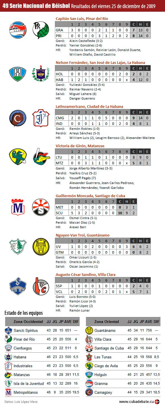 Infografía: Resultados del 25 de diciembre de 2009, Serie Nacional de Beisbol, Cuba
