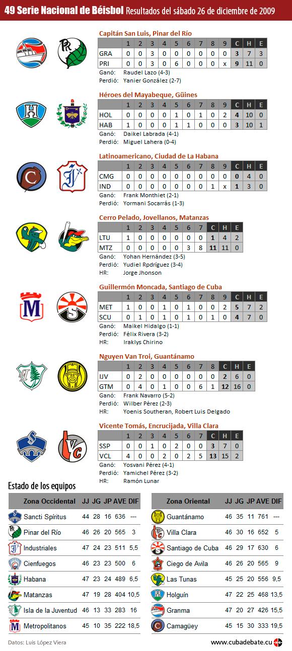Infografía: Resultados del 26 de diciembre de 2009, Serie Nacional de Béisbol, Cuba