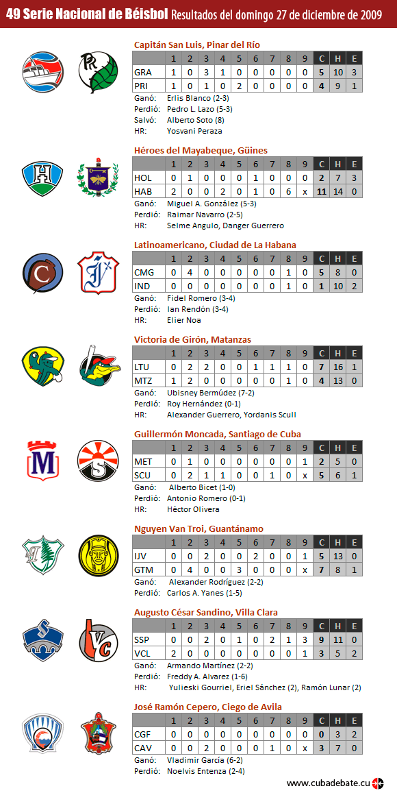 Infografía: Resultados del 27 de diciembre de 2009, Serie Nacional de Béisbol, Cuba