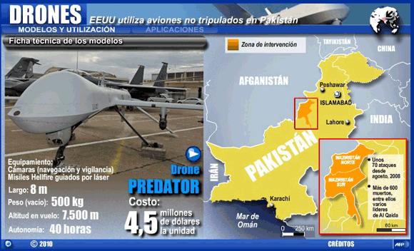 Drones Afganistan