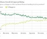 Encuesta Gallup sobre popularidad de Obama