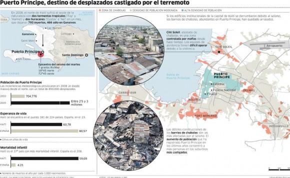infografia-haiti