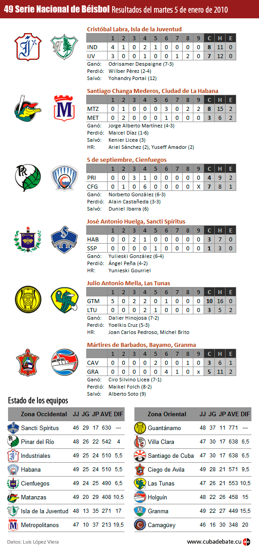 Infografía: Resultados del martes 5 de enero de 2010, Serie Nacional de Béisbol, Cuba