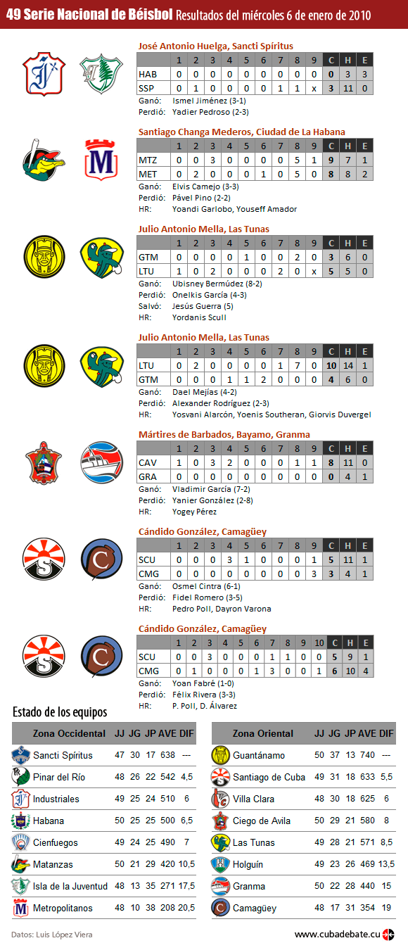 Infografia: Resultados del 6 de enero de 2010, Serie Nacional de Béisbol, Cuba