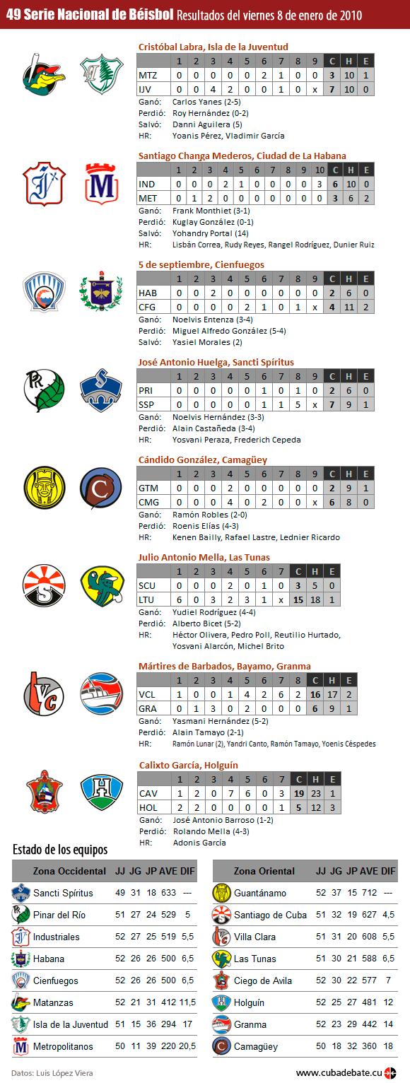 Infografía: Resultados del 8 de enero de 2010, Serie Nacional de Béisbol, Cuba