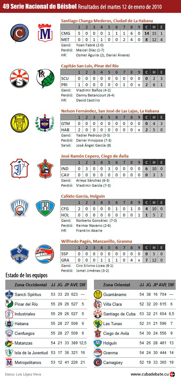 Infografía: Resultados del 12 de enero de 2010, Serie Nacional de Béisbol, Cuba