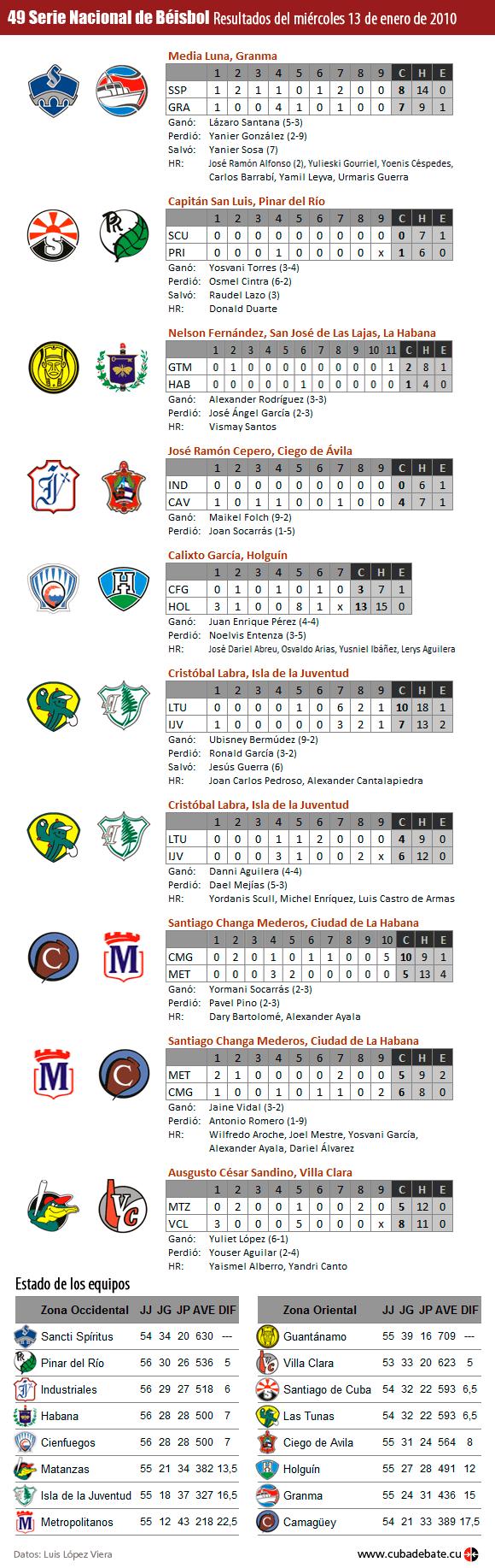 Infografia: Resultados del 13 de enero de 2010, Serie Nacional de Beisbol, Cuba