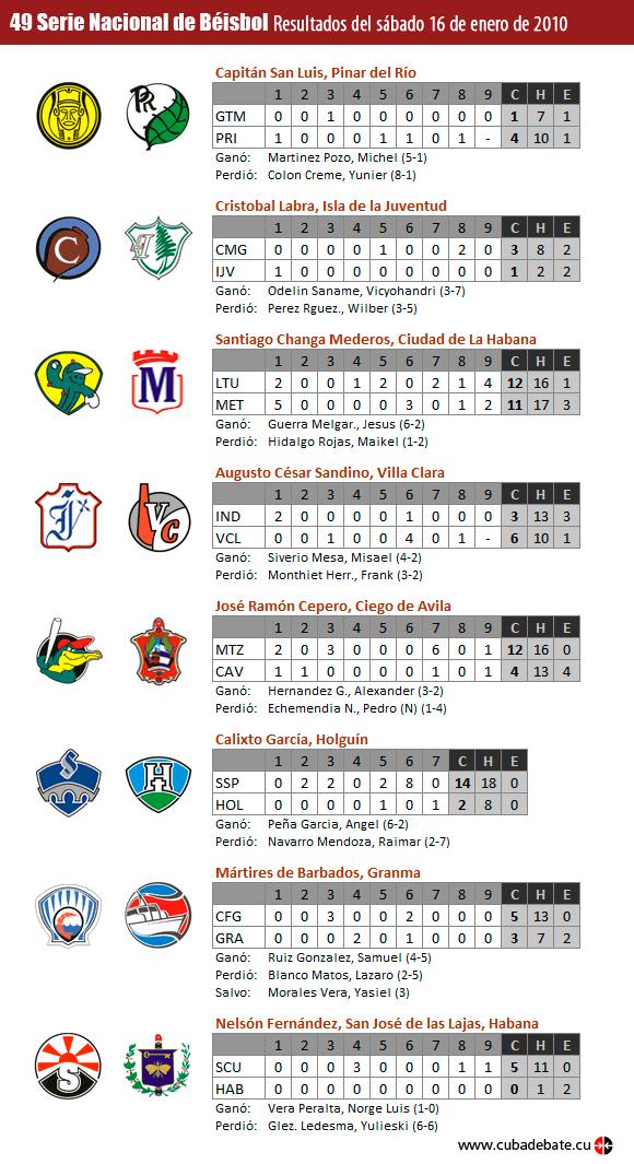 Resultados del 16 de enero de 2010, Serie Nacional de Beisbol, Cuba