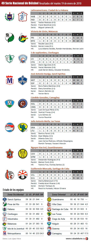 Resultados de la Serie de Beisbol de Cuba