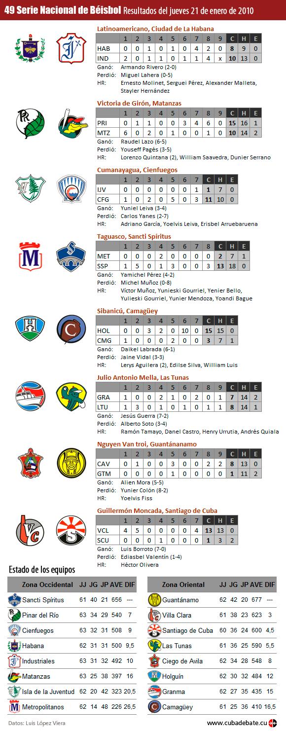 Resultados de la Serie de Beísbol, Cuba