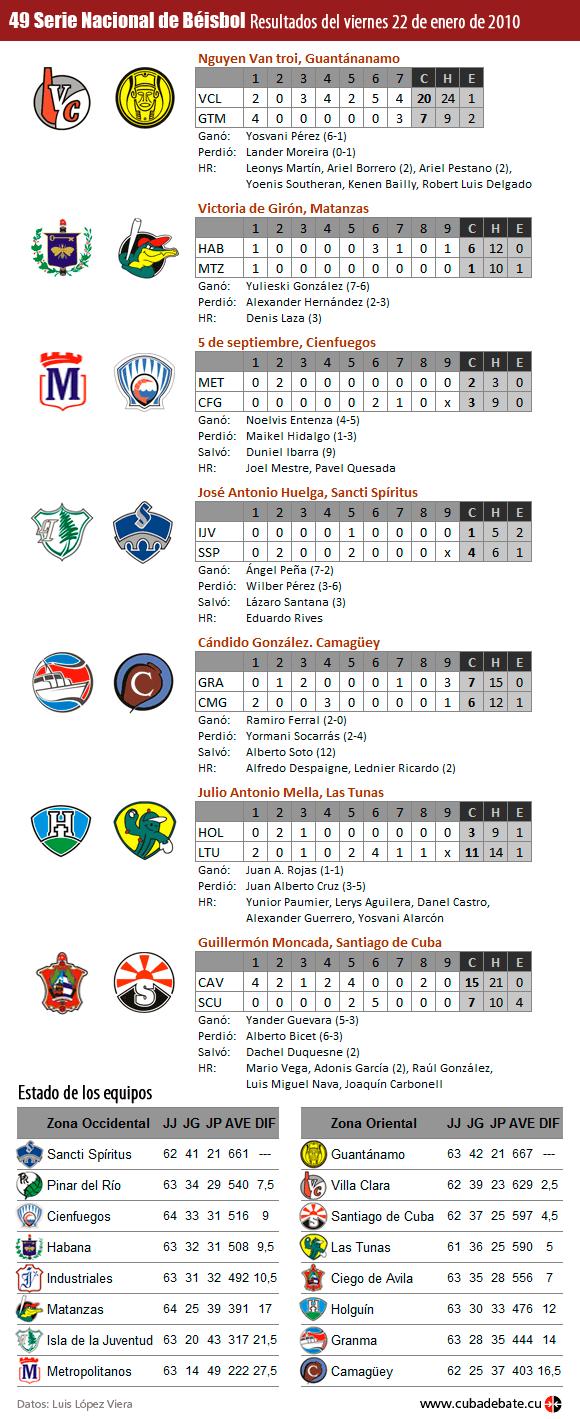 Infografía: Resultados del 22 de enero de 2010, Serie Nacional de Béisbol, Cuba
