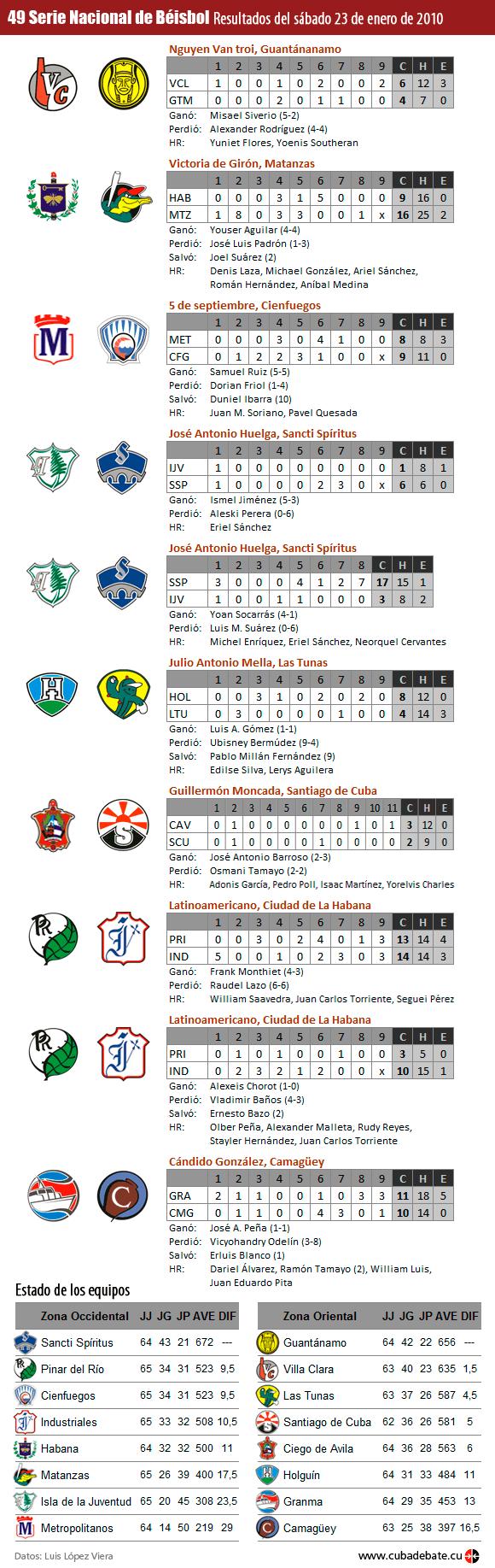 Infografía: Resultados del 23 de enero de 2010, Serie Nacional de Béisbol, Cuba