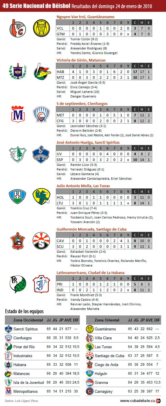 Infografía: Resultados del 24 de enero de 2010, Serie Nacional de Béisbol, Cuba