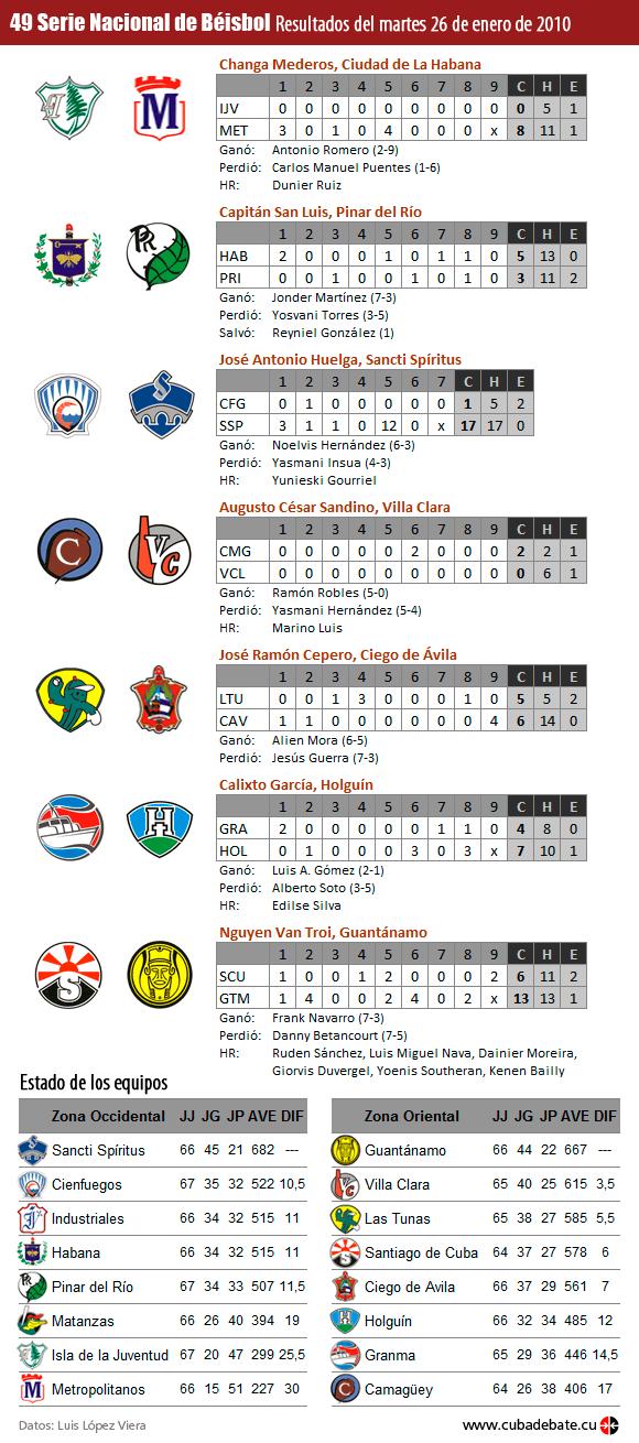 Resultados. Serie Beísbol, Cuba